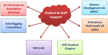 Students & Staff Support